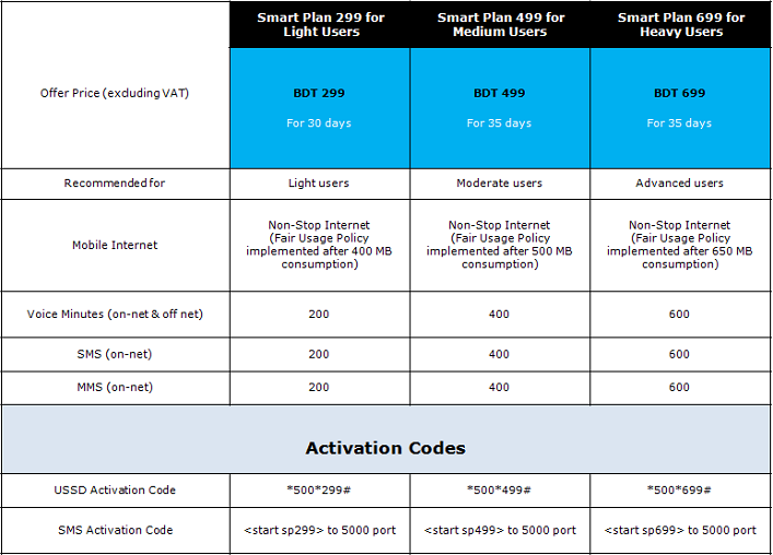 Grameenphone Smart Plan Details Start Stop Activation